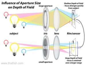 aperture depth of field diagram